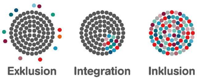 Inklusion - Exklusion - Integration