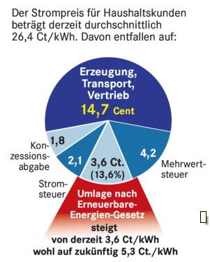 Strompreis und seine Bestandteile in 2012 - Grafik: BDEW