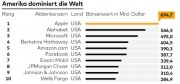 industrie-top10welt201701